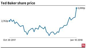 Ted Baker share price graph (PA)