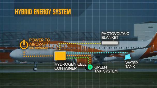 Handout graphic showing the easyJet hybrid energy system (easyJet /PA)