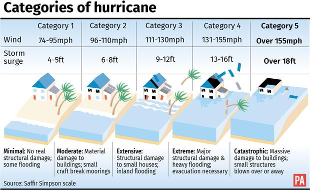 Image result for hurricane categories