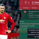 Zlatan Ibrahimovic and a Football Manager profile