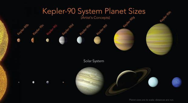 Distant solar system matches ours after 8th planet spotted