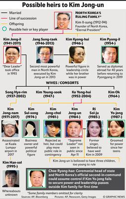 Kim Jong-un's possible heirs