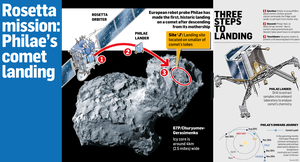 <a href='http://cdn4.independent.ie/world-news/europe/article30741158.ece/58e88/binary/rosetta.png' target='_blank'>Click to see a bigger version of the graphic</a>