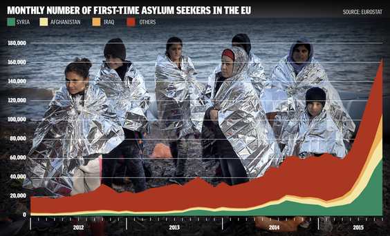 Monthly number of first-time asylum seekers in the EU